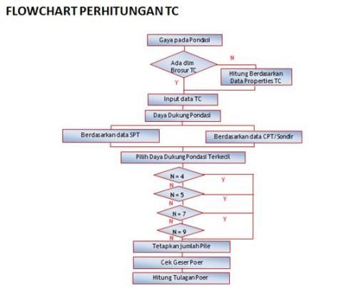 flowchart TC